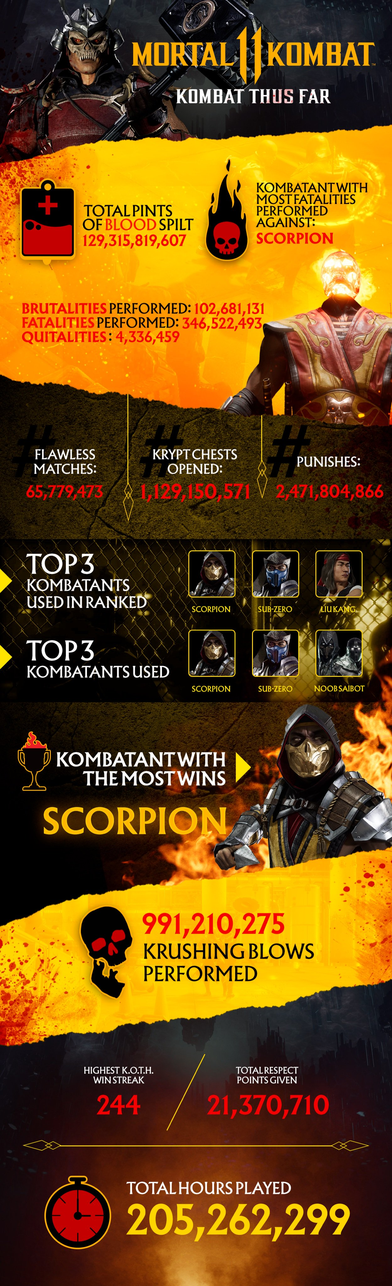 Mortal Kombat 11 stats 1 out of 1 image gallery