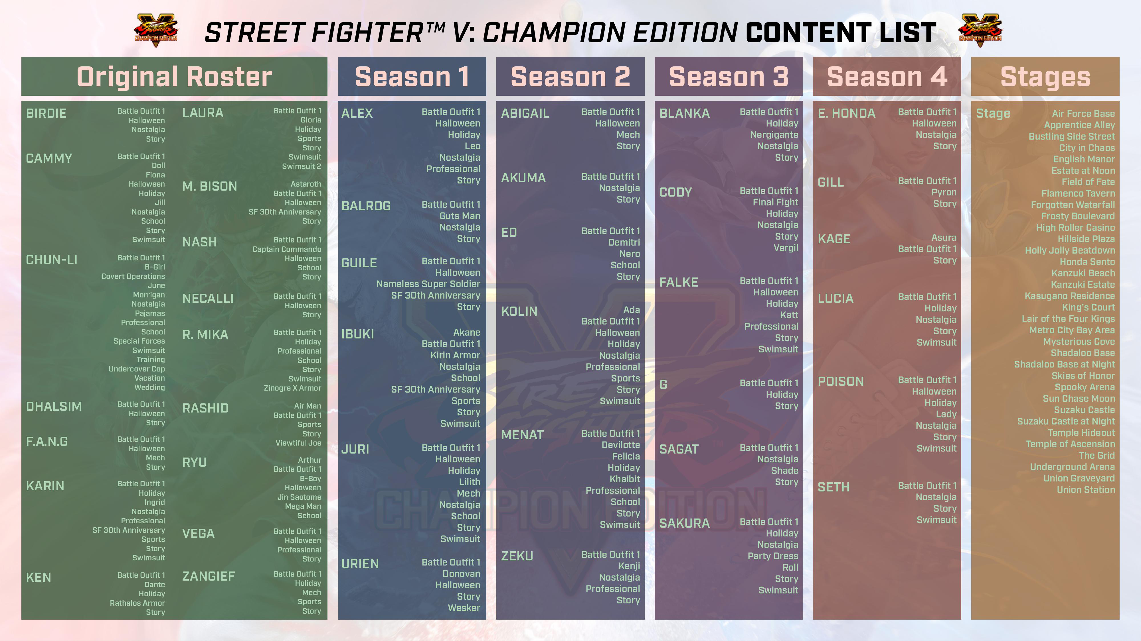 Street Fighter 5: Champion Edition contents 9 out of 9 image gallery