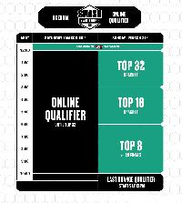 Smash World Tour Oceania Online Qualifier Event Schedule image #1