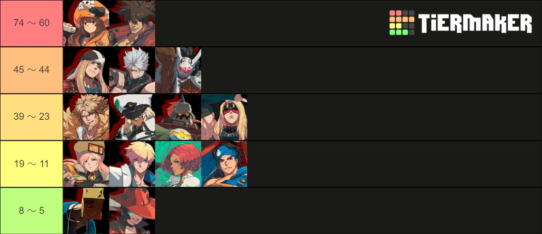 Guilty Gear tournament tier list 1 out of 1 image gallery