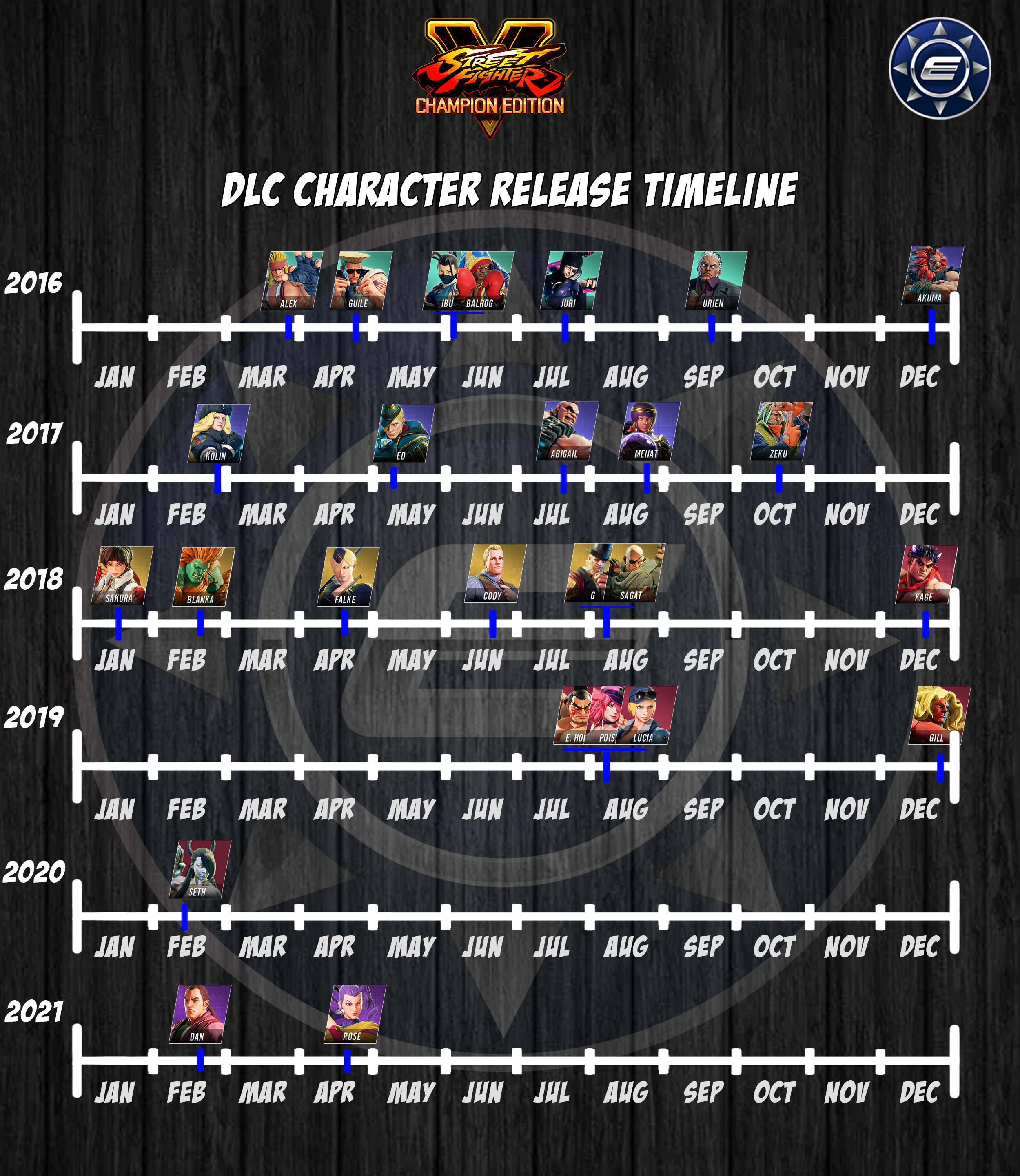 SF5 DLC Visual Timeline w Logo 1 out of 1 image gallery