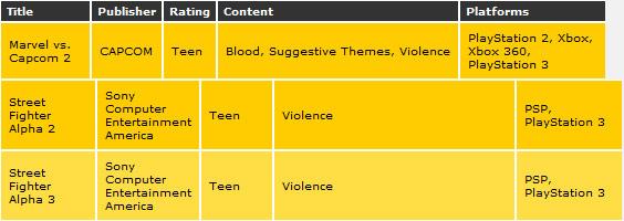ESRB rating information for Marvel vs. Capcom 2, Alpha 2 and 3