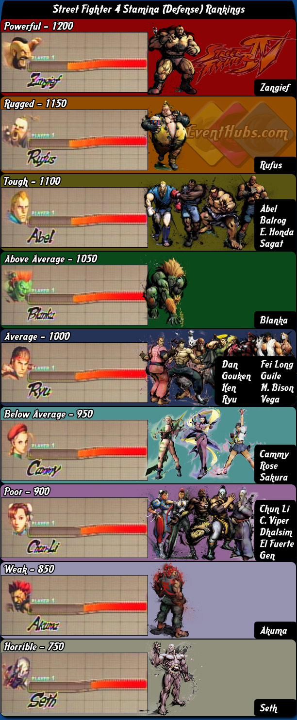Stamina (Defense) character rankings for Street Fighter 4