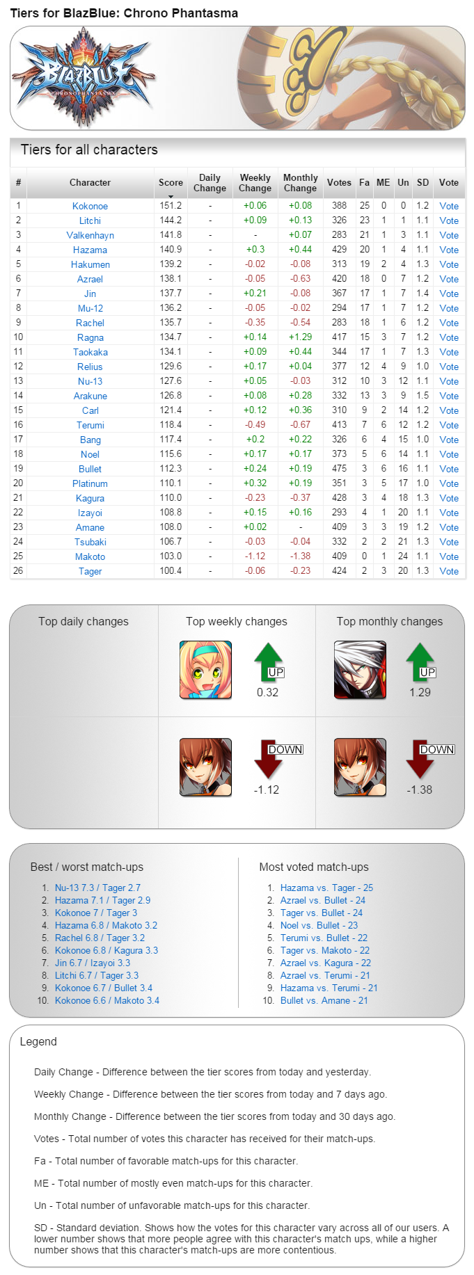 Archived tiers for BlazBlue: Chrono Phantasma - Tiers Screenshot -  July 7th, 2015