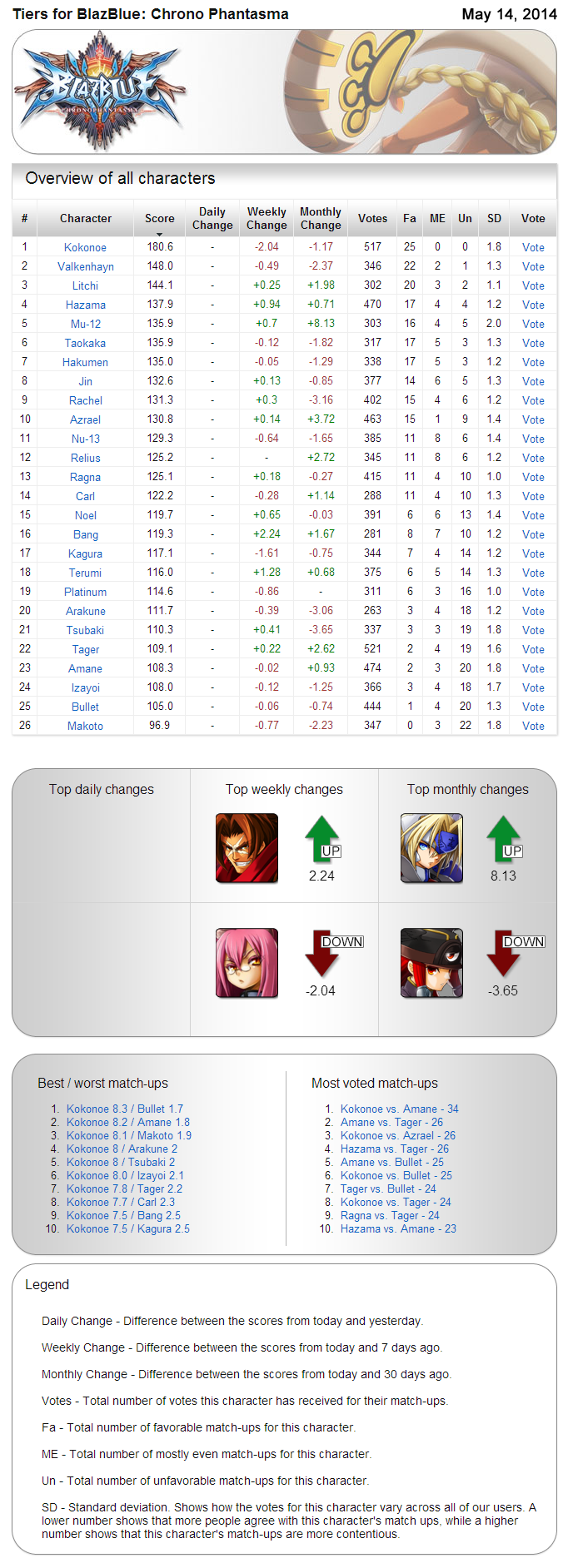 Archived tiers for BlazBlue: Chrono Phantasma - Tiers Screenshot -May 14th, 2014