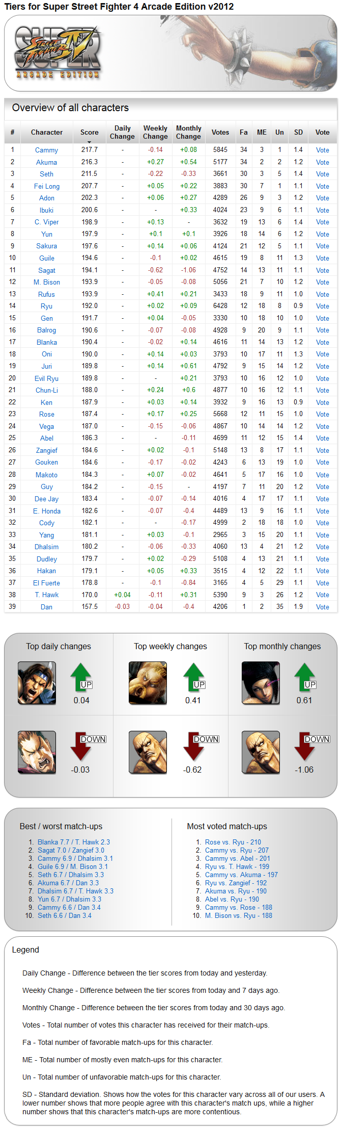 Archived tiers for Super Street Fighter 4 Arcade Edition v2012 - Tiers Screenshot -June 2nd, 2014